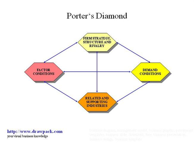 porter s diamond model for banking sector Michael porter's diamond model (also known as the theory of national competitive advantage of industries) is a diamond-shaped framework that focuses on explaining why certain industries within a particular nation are competitive internationally, whereas others might not.