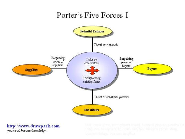 understanding beer industry through porter s five forces model View essay - five forces from mgmt 1120 at the northern alberta inst of technology porter`s five forces model 1 industry competition beer is very popular product among canadians and brewery.