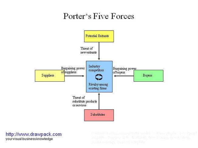 Porter 39 s five forces iii business diagram authorstream for Porter 5 forces pdf