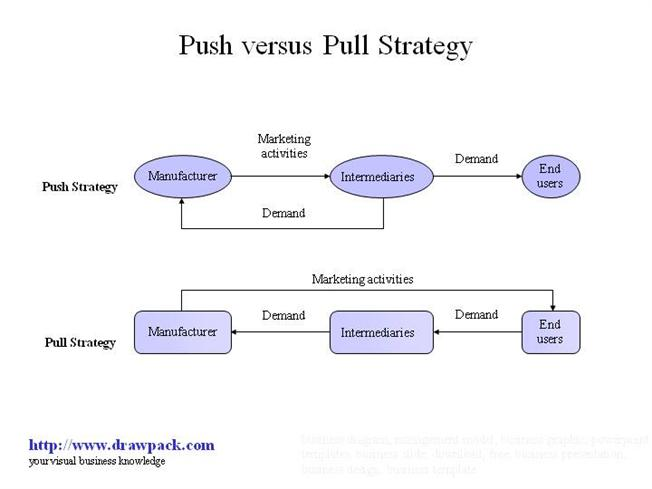 push and pull factors in business All marketing falls into two categories: push marketing and pull marketing to marketers, it's as basic as breathing in and out but that doesn't help the millions of would-be business owners who have left (or will be leaving) the corporate world to start their own businesses without the benefit of a marketing education.