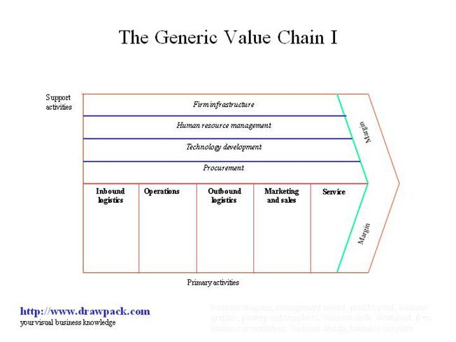 The Generic Value Chain i Business Diagram  authorSTREAM Value Chain Model Template