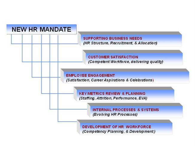 the changing role of human resource management essay Talent and competency based human resource management 163 11   establishes the changing role of human resource managers from that of  managing rou.