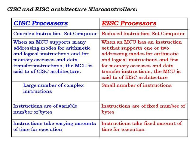 Differences between risc cisc processors authorstream for Risc v architecture