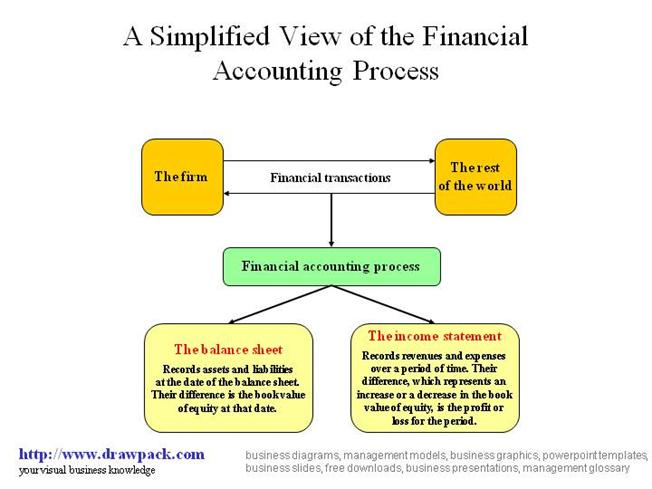 the financial management decision process Financial management chapter 1: introduction to healthcare financial management 5 cerned with the capital investment decision process.