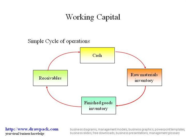 Working Capital Diagram Authorstream