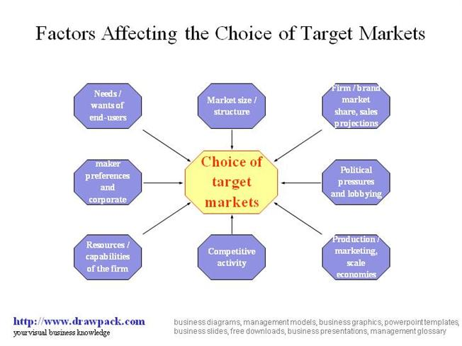 factors affecting brand choice 5 factors of brand positioning july 16, 2008  i am a student,doing mba from jaypee business school noida 62i am fully agree by this five factors of brand positionning thanks mochamad fadillah rizky october 7, 2010 at 8:12 am i am an employee of the biggest telecommunication in indonesia i got my bachelor's degree in management of.