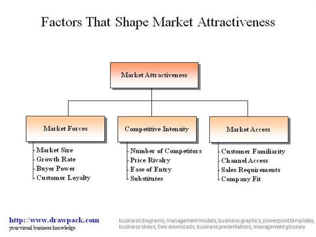 market attractiveness Mckinsey matrix excel chart template that considers market attractiveness and competitive strength to determine the total power of a sbu.