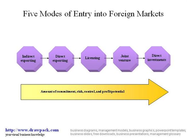 modes of entry for international markets Why are franchises becoming in one of the most important entry modes to international markets nowadays, more and more companies want to spread their operations to international markets as a form for reach more profits and more market share because of the high level of competition in each economic sector.