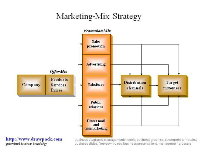 thesis on marketing mix strategies World, the organizations must strive to harvest from its marketing strategies, benchmarking and company quality policy ranking and selecting projects is a relatively common, yet often difficult task.