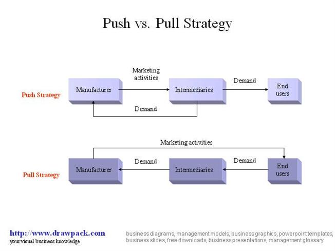 push and pull relationship strategy in selling
