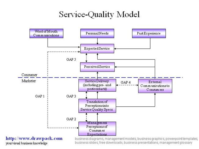servequal model Quality and servqual is a well-known model (ladahri 2009) and it is assumption based that comparison between the customer belief that what quality of service should be provided by service deliver and the actual service received will give us the perceived service quality of.