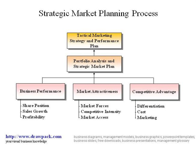 strategic plan to increase market share presentation The goal of every project a business undertakes should be the achievement of the company's strategic objectives project management involves increase market share a major strategic objective that nearly every the innovative ideas behind a new product design require a strategic plan for.
