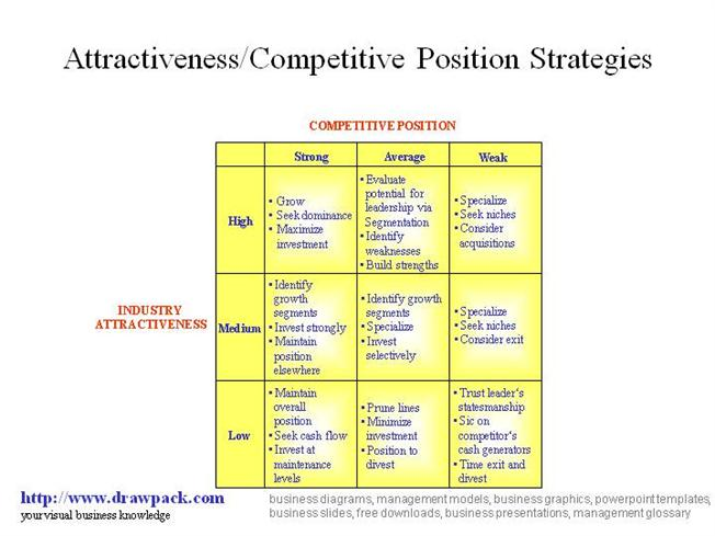 Competitive Positioning Key Concepts & Steps