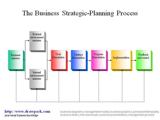 strategic business plan powerpoint presentation - strategic plan, Presentation templates