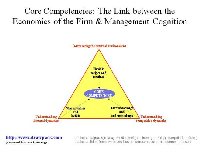 zara core competencies 2018-10-12  zara's core competencies mainly revolves around the high turnover rate of products, limited level of stock, highly efficient distribution system, skillful management and employees, innovation, segmentation, all-inclusive target market, quick adaptability to market needs, in-house production, vertical integration, and quick response system.