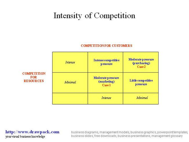 intensity of competitive rivalry in the industry The intensity of rivalry varies within  those competitors that provide superior service may bring an advantage to their competitive position if the industry.