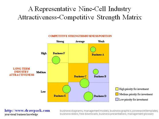 what does a 9 cell industry attractiveness business strength matrix displaying sara lee s business u 1 (50 points)the textarea shown to the left is named ta in a form named f1it contains the top 10,000 passwords in order of frequency of use -- each followed by a comma (except the last one.