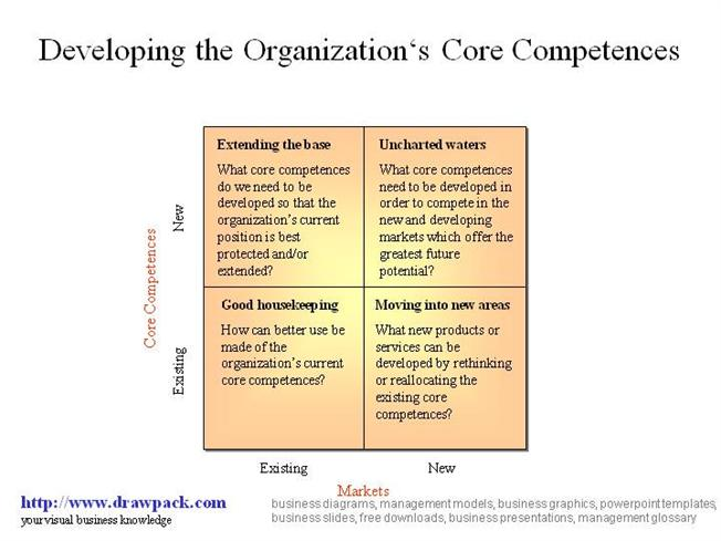 how to develop and common uses of core competencies Developing core competencies core competencies do not always develop on their own putting a plan in place to develop and leverage your personal and organizational core competencies is the key to.