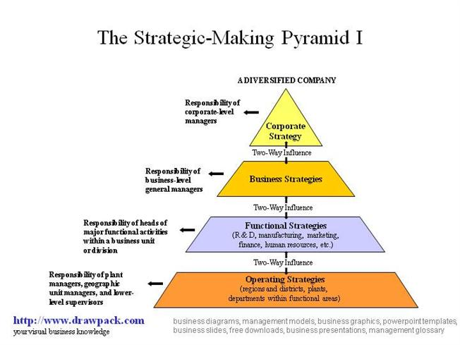 Strategic Pyramid Diagram Authorstream