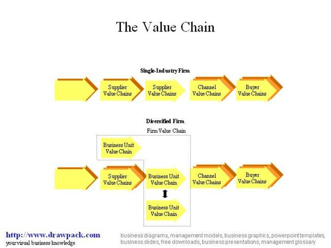 value chain sony corporation Samsung's galaxy note 7 recall: lessons for procurement and supply chain teams november 1, 2016 with a big push in the technology industry to roll out upgrades and launch new products as quickly as possible, the rush in production and innovation can't come at the expense of quality control.