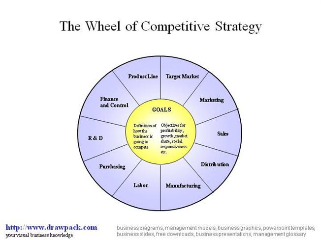 Whell of Competitive Strategies    Diagram     authorSTREAM