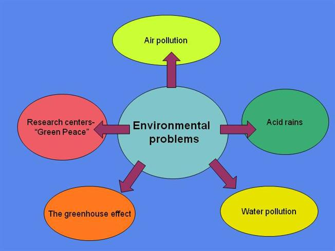 What are Some Environmental Problems?