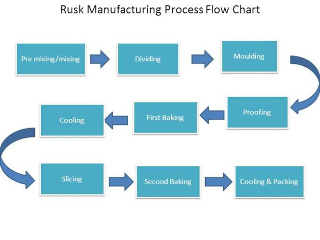 rusk manufacturing process flow chart authorstream. Black Bedroom Furniture Sets. Home Design Ideas