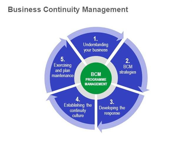 essential elements of a business plan how to create a business continuity plan