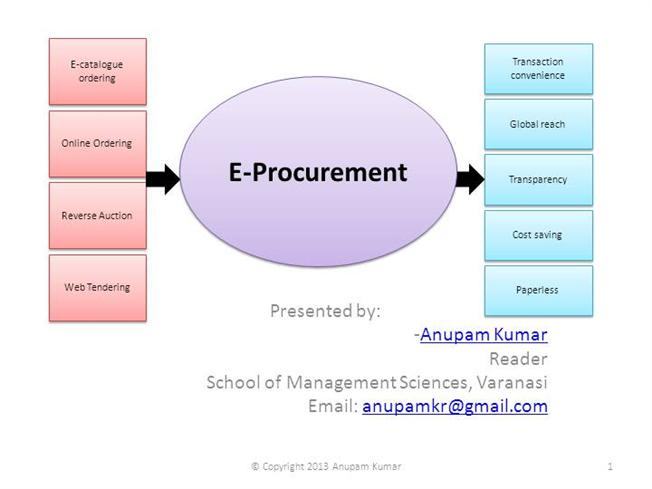 The Benefits of E-Procurement