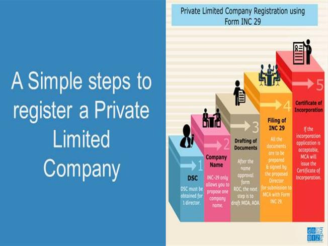 private limited company Imoniu steigimas reply a limited company is one of the ways that you can structure a business you can set up a private limited company to run your business.