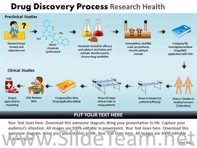Drug Discovery Research Method Powerpoint Diagram