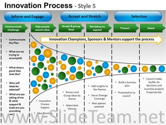 Product Innovation Process Ppt Layout Powerpoint Diagram