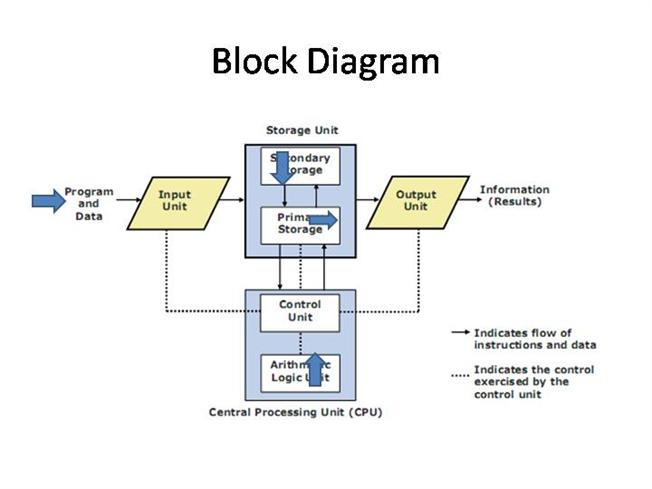 block diagram |authorstream schematic block diagram