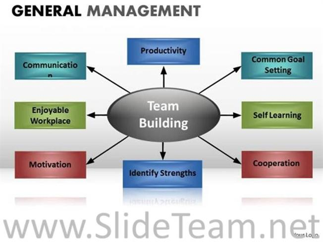 Components of team building ppt chart powerpoint diagram for Team building powerpoint presentation templates