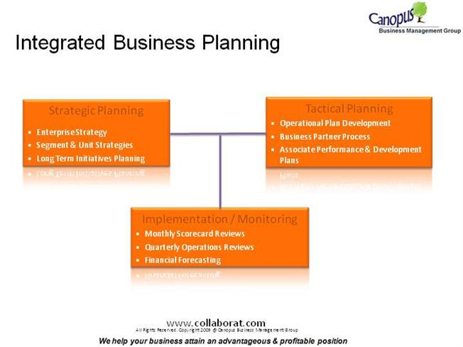 Integrated business plan service canada