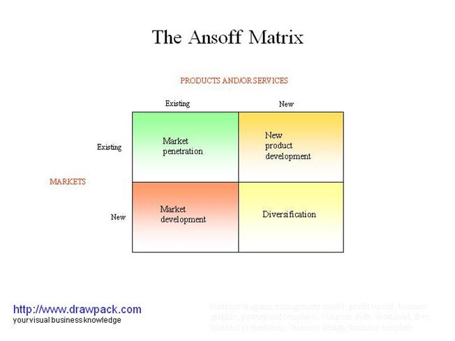 ansoff matrix on hotels Growth strategies and performance of hotels in figure 22 ansoff growth strategy matrix project on the growth strategies and performance of hotels.