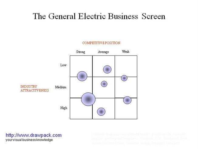 Business plan general electric