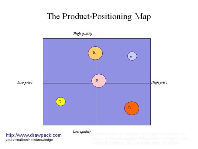 The product positioning map business diagram authorstream for Perceptual map template powerpoint