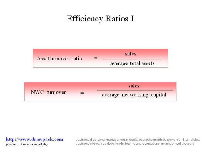 Efficiency Ratio i Diagram |authorSTREAM