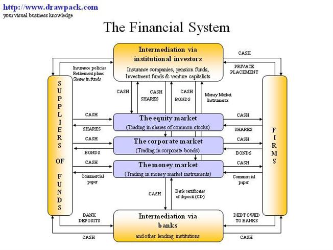 the financial system diagram |authorstream finance diagrams