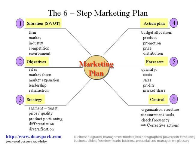 Starting an Advertising Agency – Sample Business Plan Template