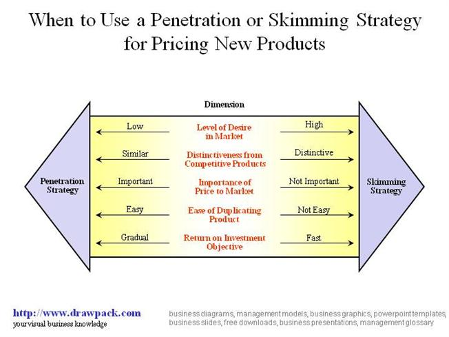 Penetration price strategy